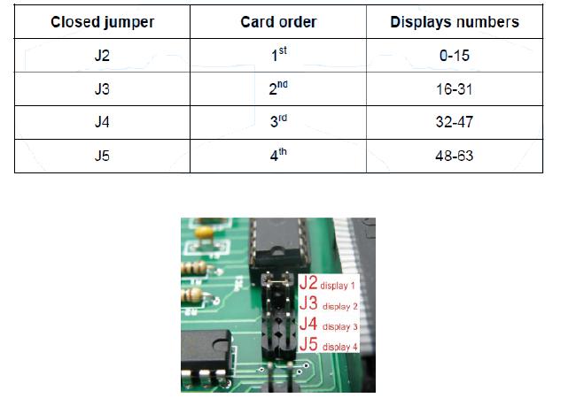 Displaycard II C
